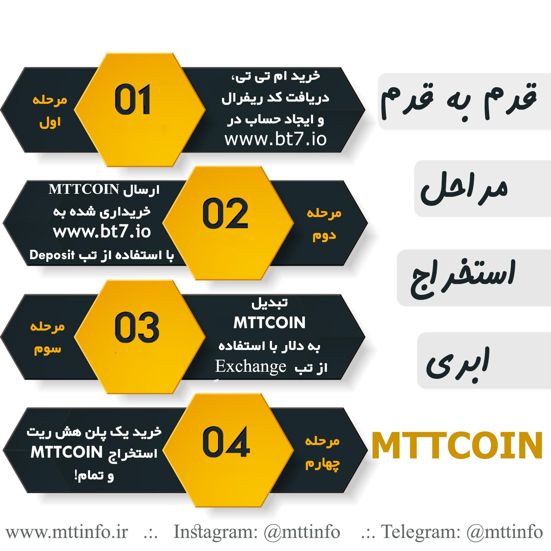 آموزش استخراج mttcoin